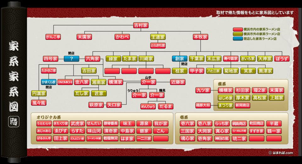 家系家系図
