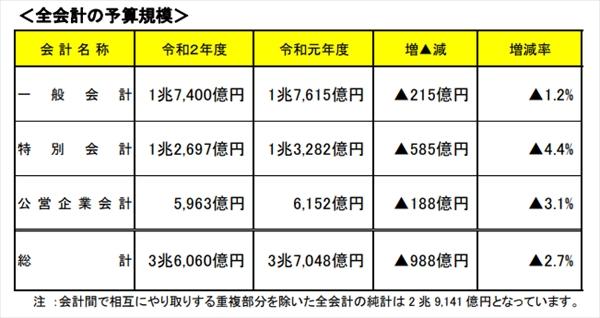 横浜市「2020年度予算案」