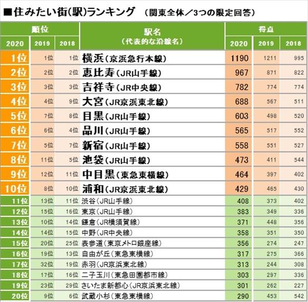 SUUMO住みたい街ランキング2020